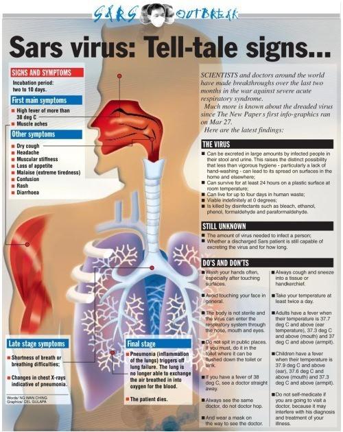 SARS o síndrome respiratorio agudo