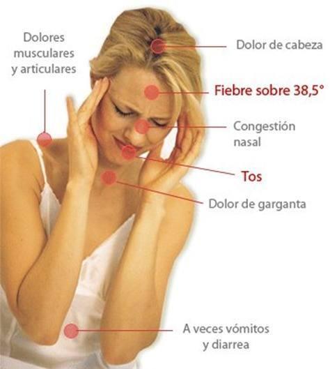 Gripe A sintomas