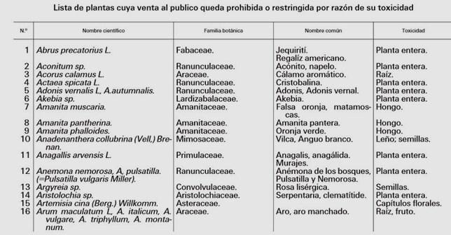 lista-plantas-toxicas1